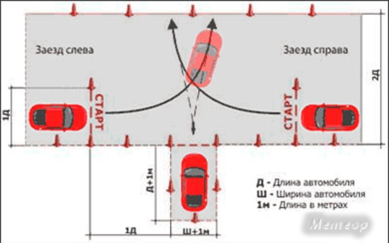 Как правильно сделать гараж на автодроме